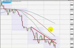 How to Trade – learn how to trade stocks ,online stocks, share trading