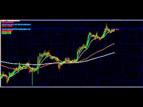 Simple Trick to Getting GREAT Forex Trades