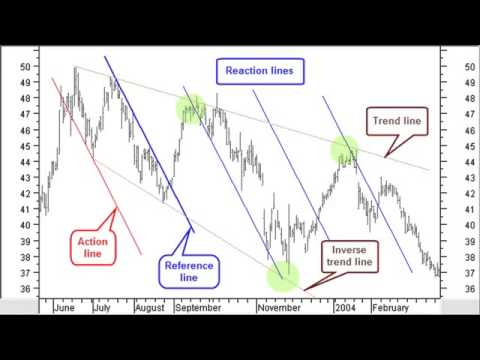 Technical Analysis Stocata Org 026 Andrews Pitchfork Investa Forex Indicator Download 2015